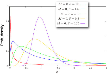 Sample distribution
