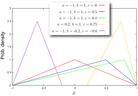 Triangular distribution - NtRand