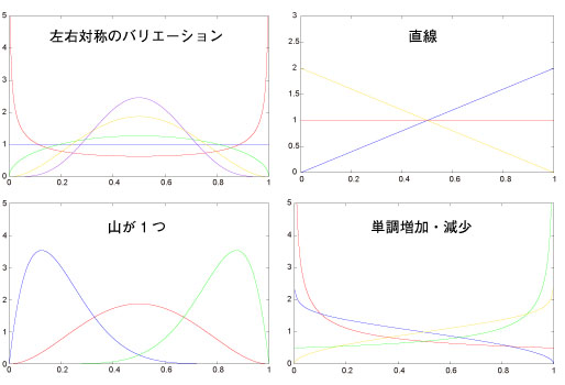 ベータ分布 - NtRand