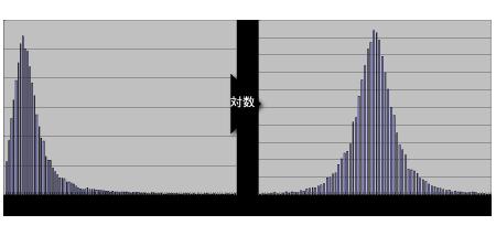 対数正規分布 - NtRand