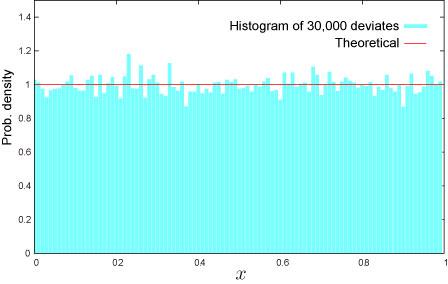 Uniform distribution (Continuous) - NtRand