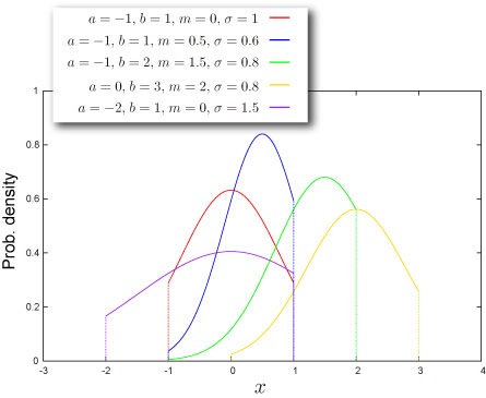 Truncated normal distribution - NtRand